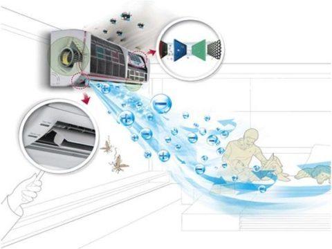 Sử dụng điều hòa thế nào cho an toàn và tiết kiệm điện?